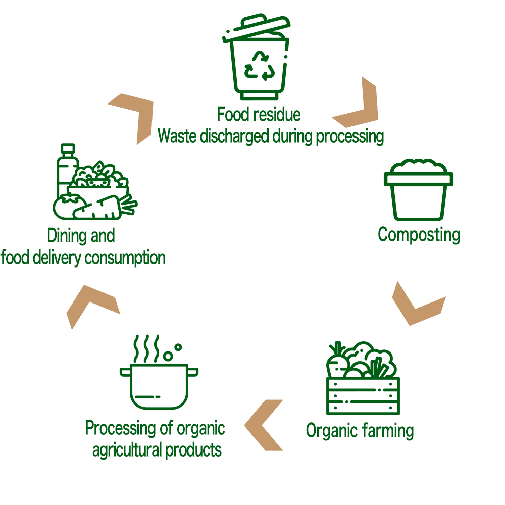 Watami Organic Represents the Future of Farming