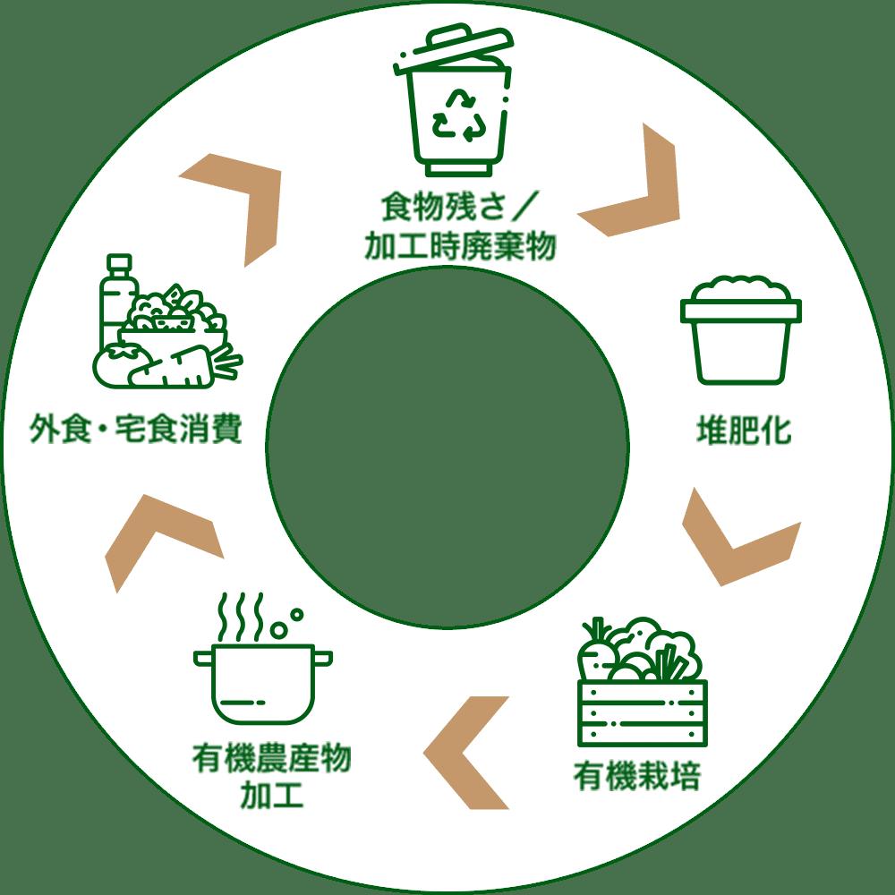 環境循環型の構造