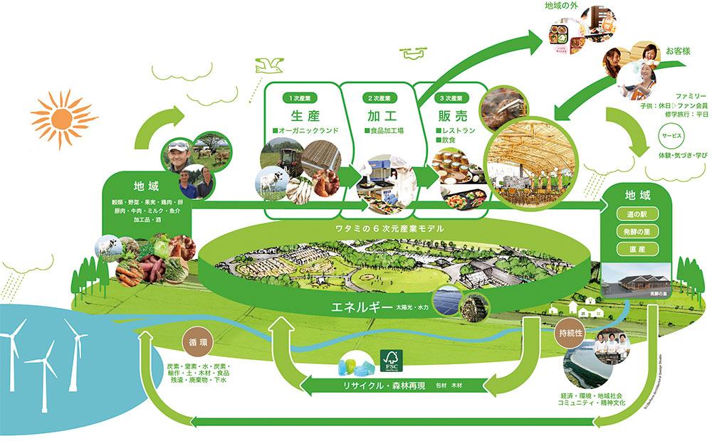 ワタミオーガニックランド循環の仕組み