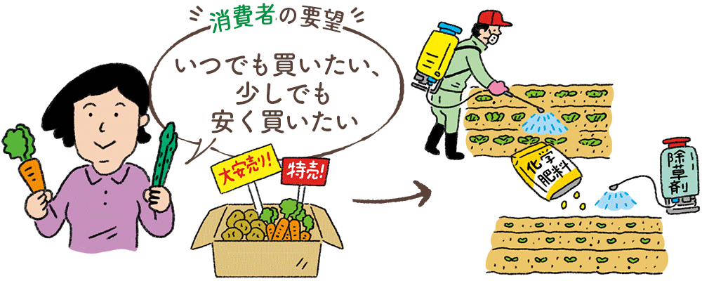 殺菌剤・化学肥料・除草剤を使って対応します