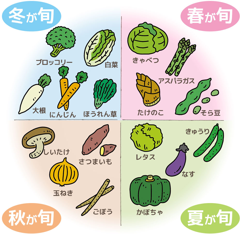 """季節を代表する野菜の""""旬""""カレンダー"""
